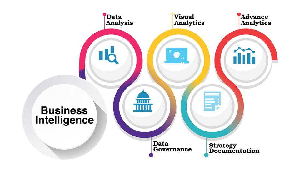Business Intelligence Tools services