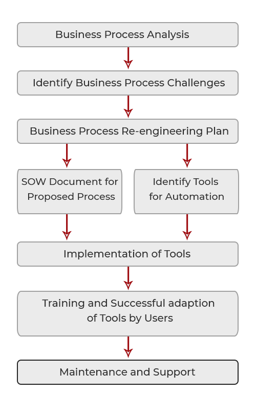Business Process Management is helping your business grow