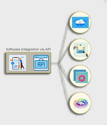 Application Integration service providers in India
